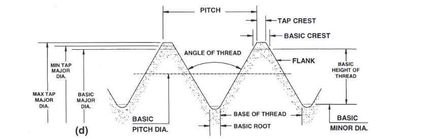 Allen Benjamin Pitch Diameter