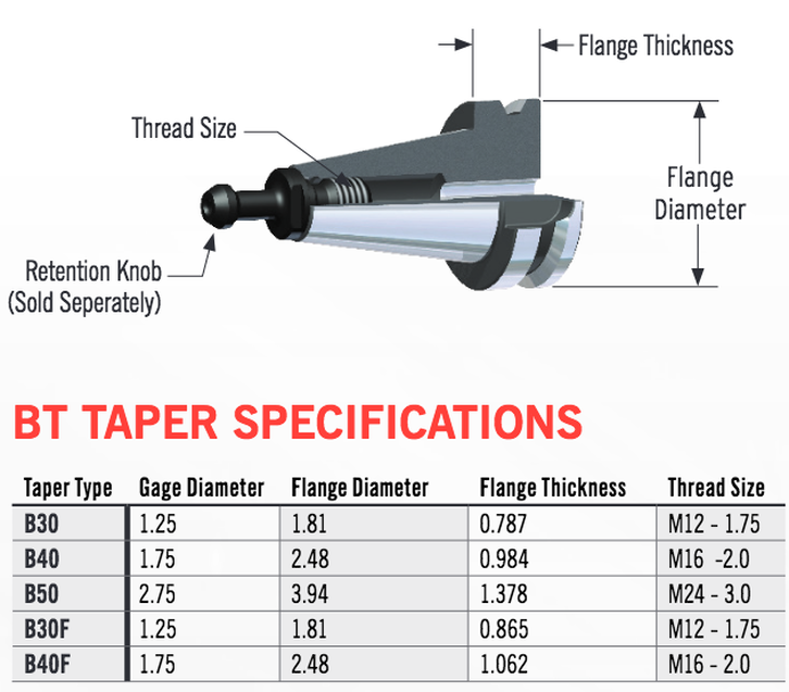 BT JIS  Rotary Toolholder Specifications