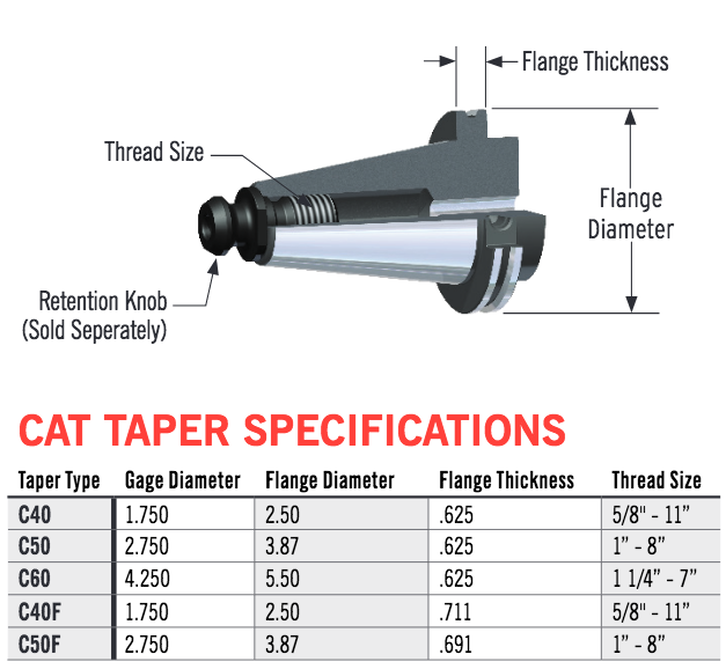 CAT ASME Rotary Toolholder Specifications